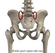 Hip Pain - SI Joint
