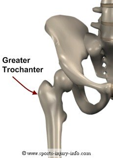 Greater Trochanter